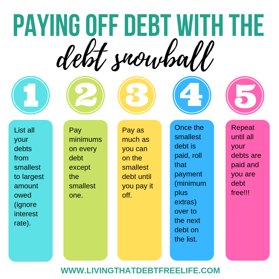 How To Pay Off Debt Using The Debt Snowball Method