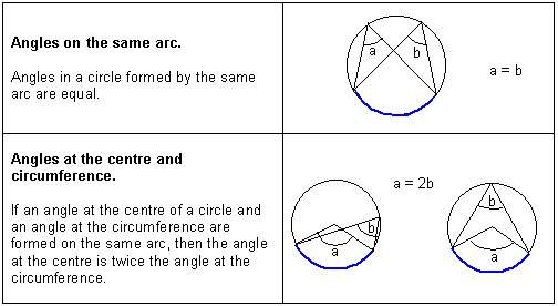how to find the angle of an arc