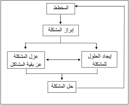 الجغرافيا دراسات و أبحاث جغرافية تخطيط المدن الدينية في العراق مدينة كربلاء نموذجا Geography Places To Visit Blog Posts