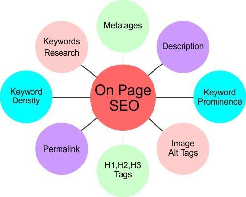 The Ultimate Guide To Seo On-page Tutorial For Beginners
