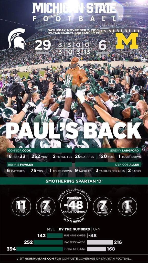 Paul's Back in East Lansing   with the -48 rushing yards we