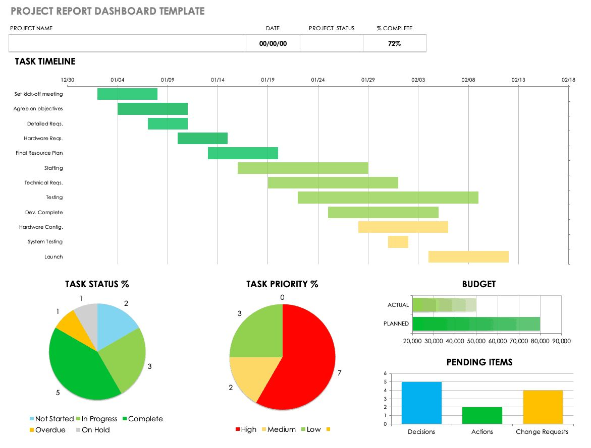 Free Project Report Templates Smartsheet with It