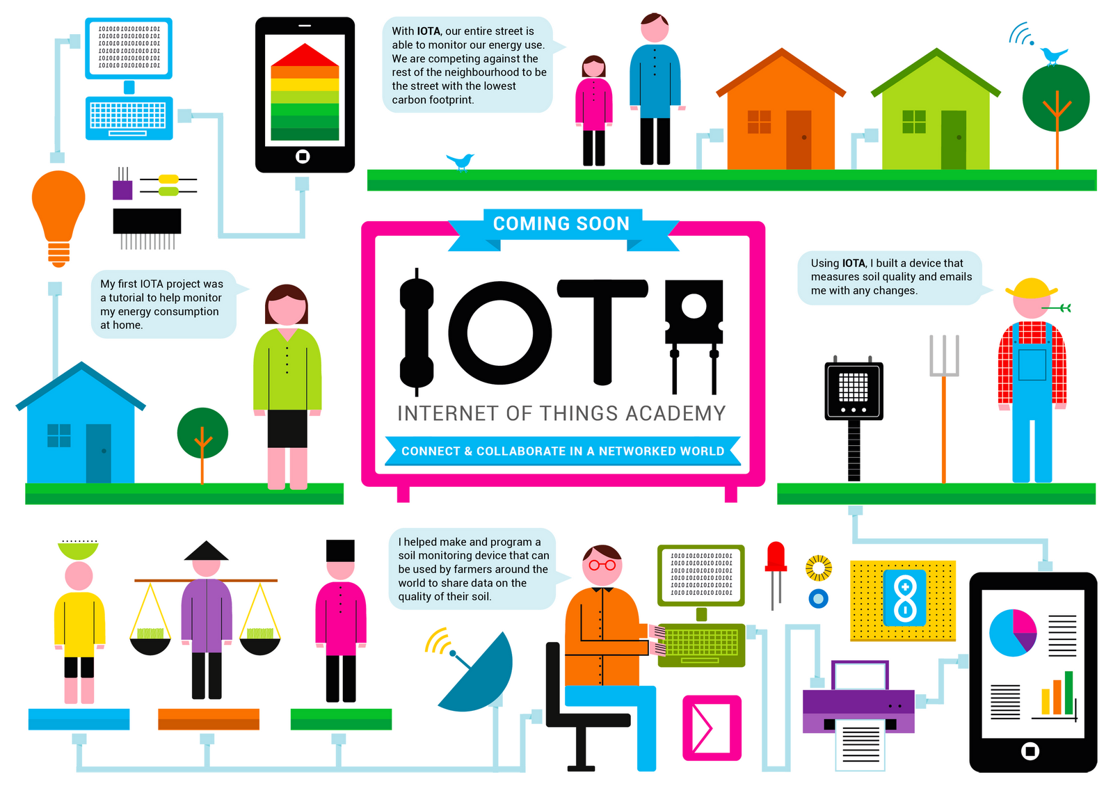 Protocols Related To Internet Of Things Iot