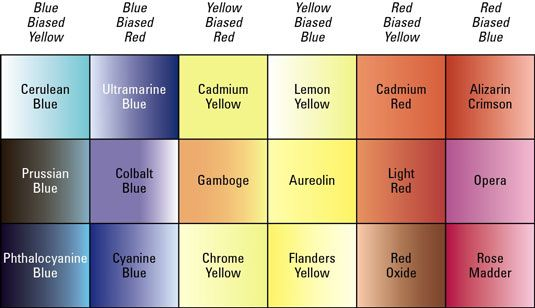 Watercolor Pigment Chart With Color Biases Watercolours