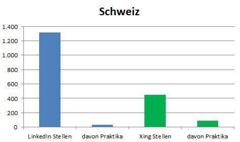 Stellenanzeigen Schweiz 01.07.2013 #LinkedIn im Vergleich zu #Xing