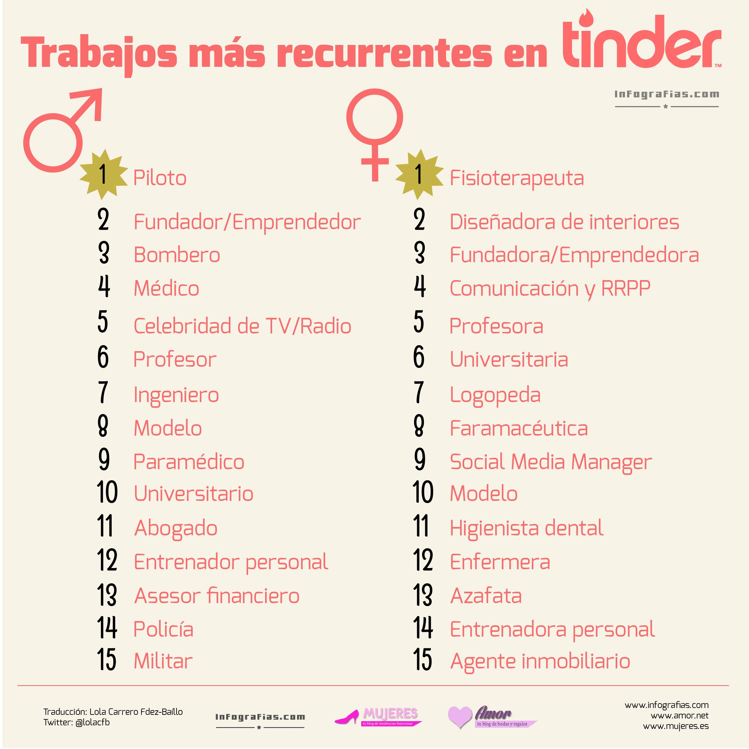 Los trabajos más habituales en usuarios de Tinder | colores ...