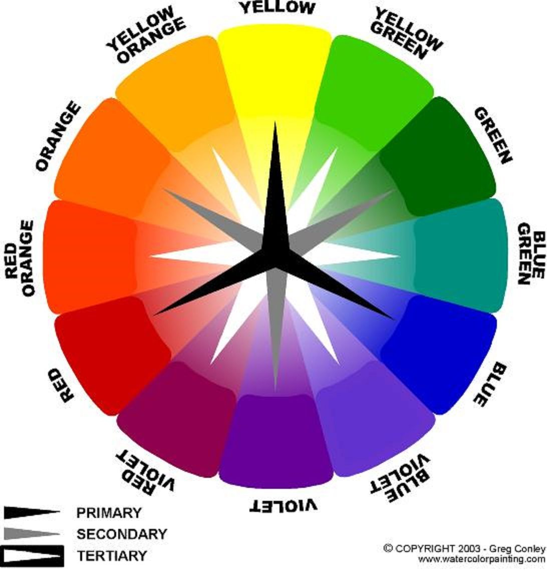 Color chart rainbow - The Color Wheel The 12 Part Color Wheel Is A Representation Of The Visual Spectrum