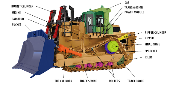 Bulldozer Parts Diagram | Construction Equipment | Tractor