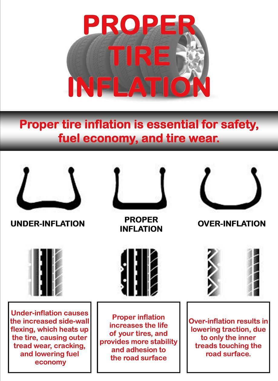 Tire pressure effects handling treadwear and fuel mileage check