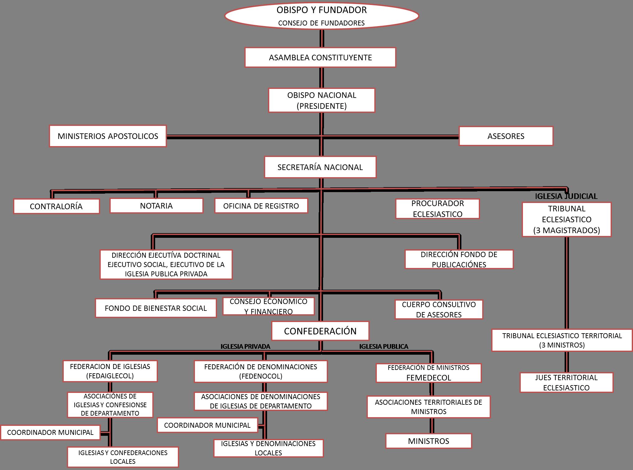 Resultado de imagen para como hacer un organigrama de una