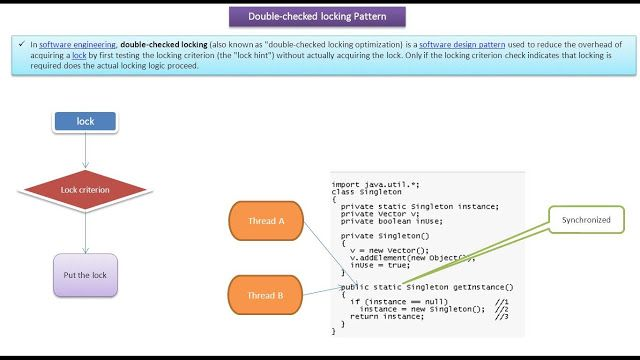 Java Ee Double Checked Locking Design Pattern Introduction