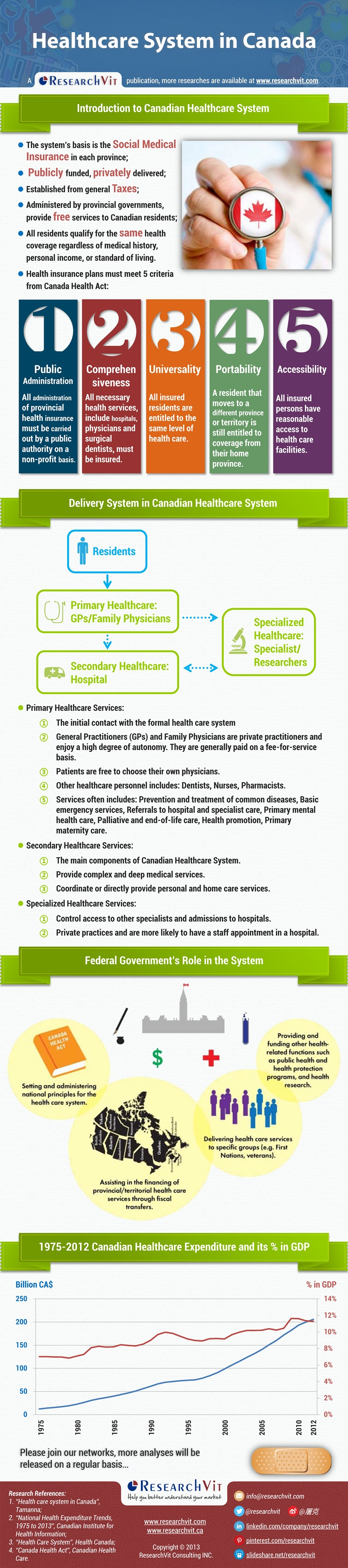 Healthcare System In Canada The System S Basis Is The Social