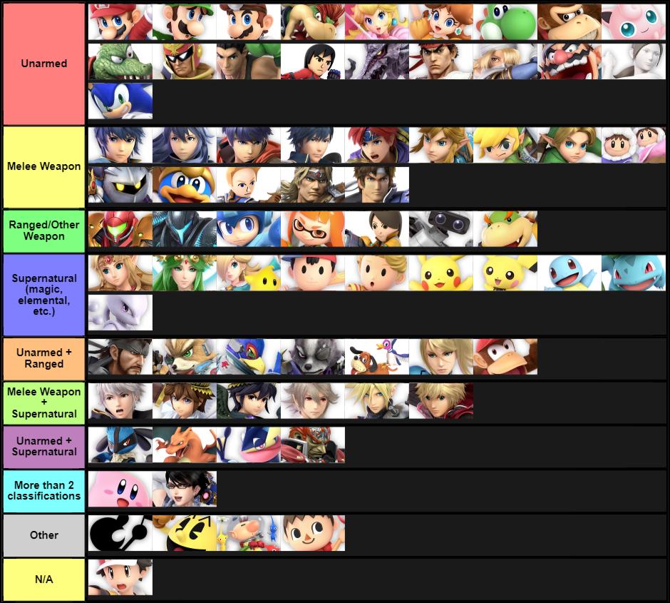 Fighters Organized By Fighting Style Smash Ultimate Tier Lists Smash Bros Funny Super Smash Bros Memes Nintendo Super Smash Bros