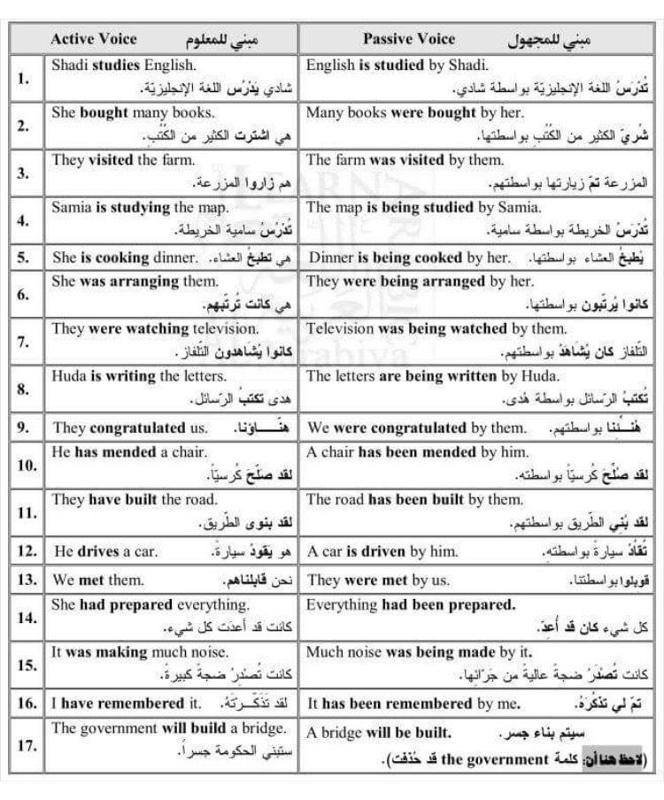 Learning Arabic Msa Fabiennem English Language Learning Learn Arabic Online Learn Arabic Language