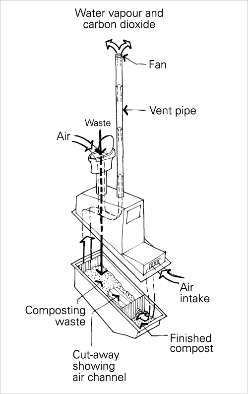 A schematic diagram of a continuous composting toilet. Waste and ...