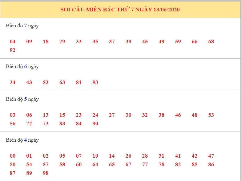 dự đoán xsmb ngày 13-6-2020 1