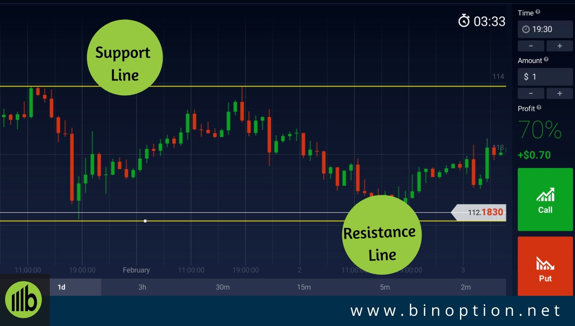 Tips & Strategi Trading Binary Option - Binary Terbaik