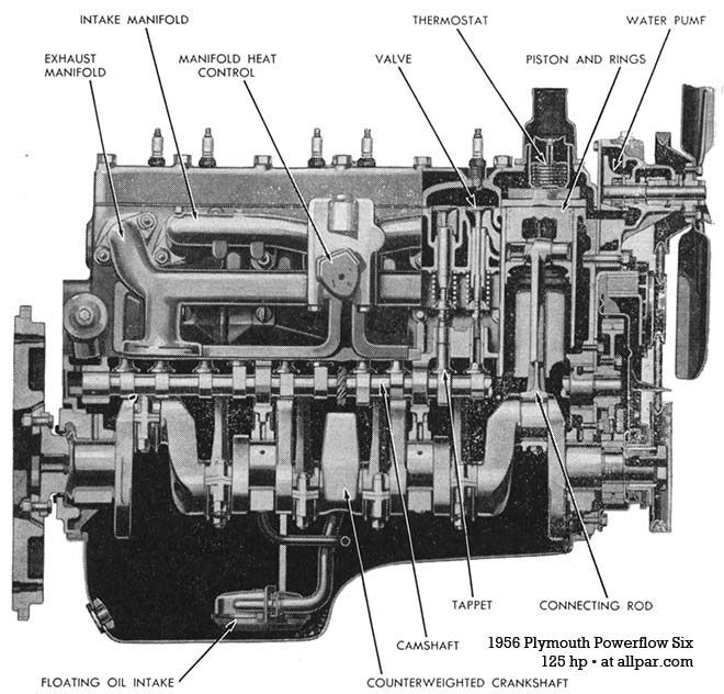 plymouth dodge flathead 6 cylinder engines flat head engines rh pinterest com 1999 plymouth breeze engine diagram 2001 plymouth neon engine diagram