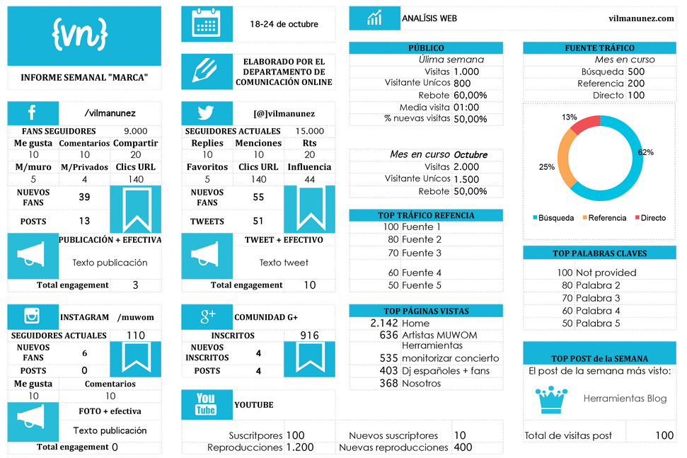 Plantilla Informe semanal de Redes Sociales | Ideas de Diseño ...