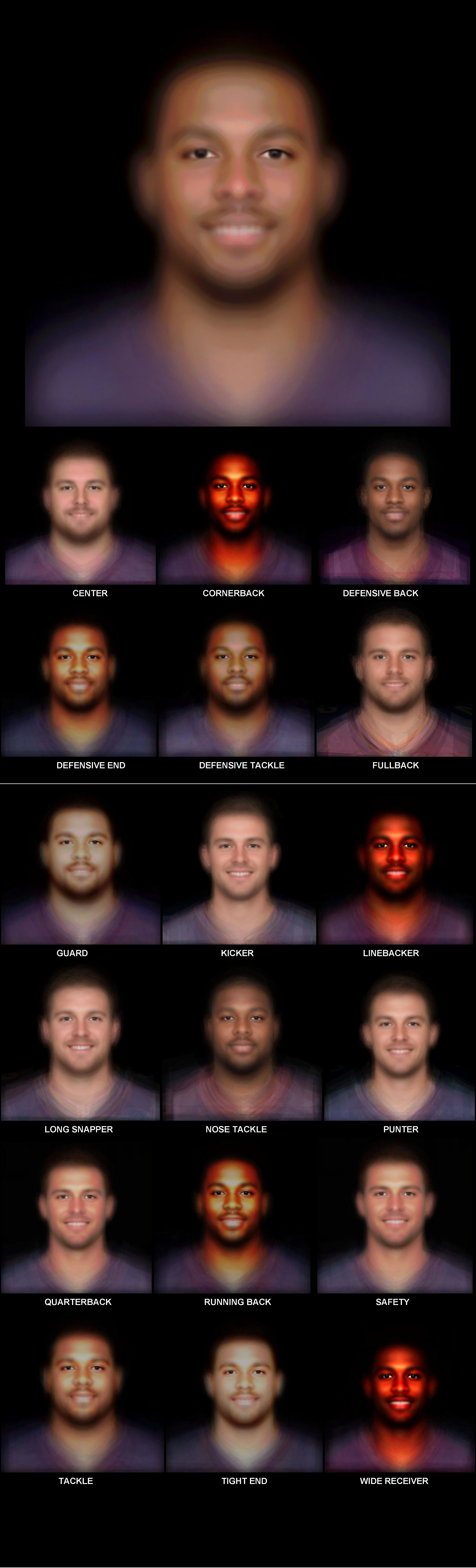 Combined faces of top 200 NFL players Data