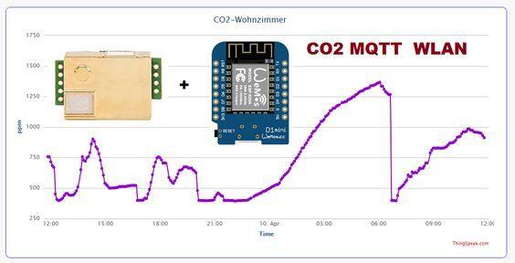Co2 Sensor Selbst Bauen Bauanleitung Fur Co2 Messgerat Mit Wlan