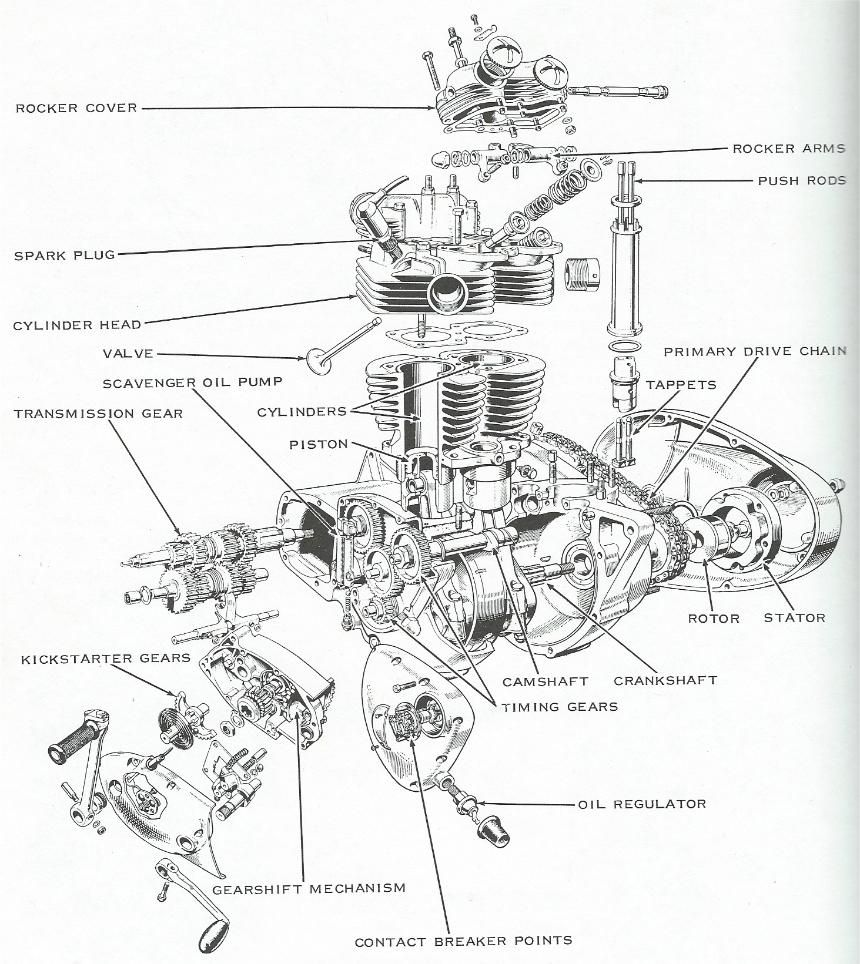motorbike engine diagram