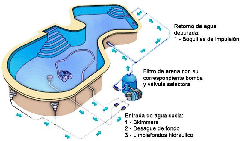 Filtro Arena Piscinas Esquema 808 470