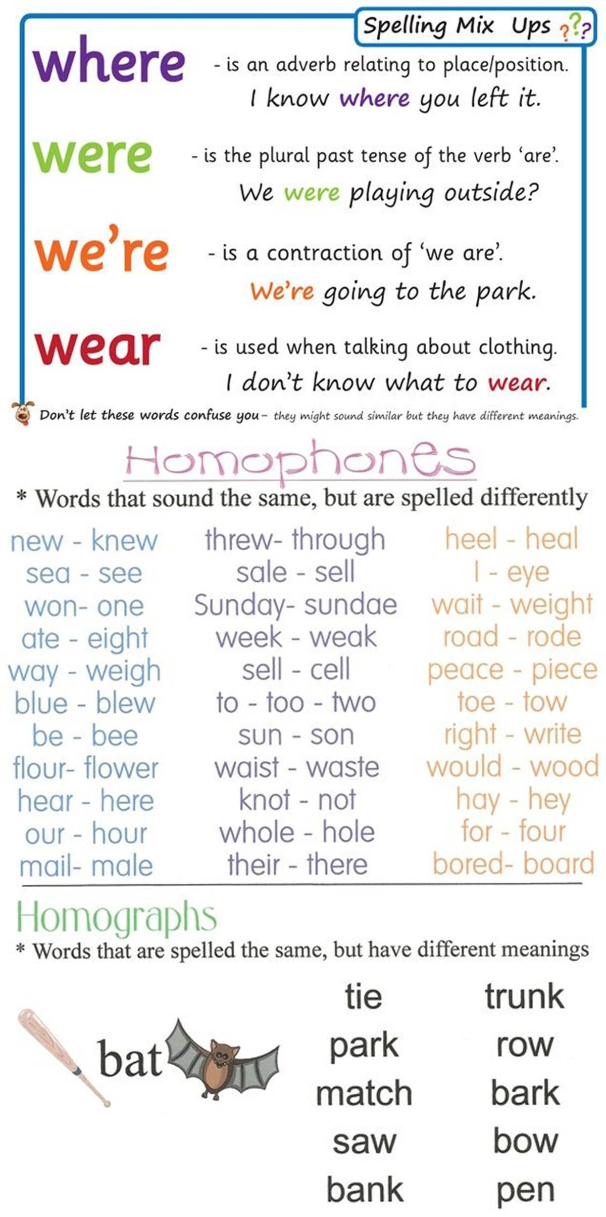 Pin By Iuli On Esential English