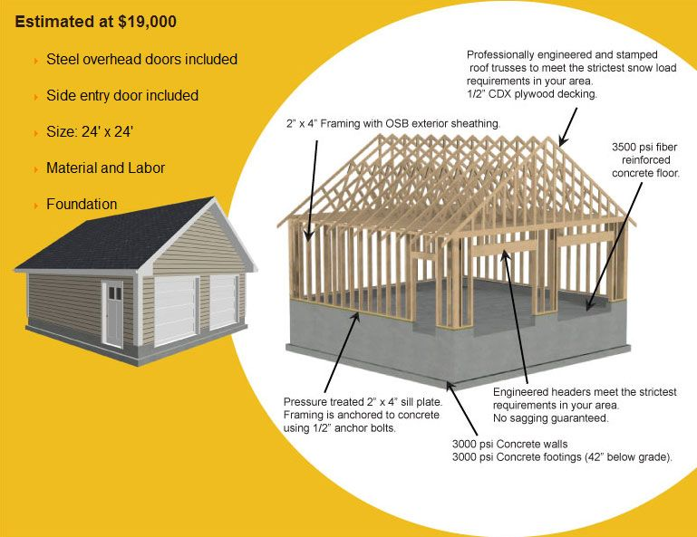 Garage addition plans attached 2 car garage addition How much to build a new garage