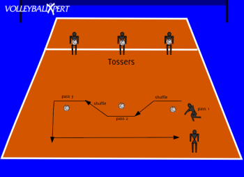 Defensive Volleyball Drill Defense Without A Middle Blocker Volleyball Drills Coaching Volleyball Volleyball Practice