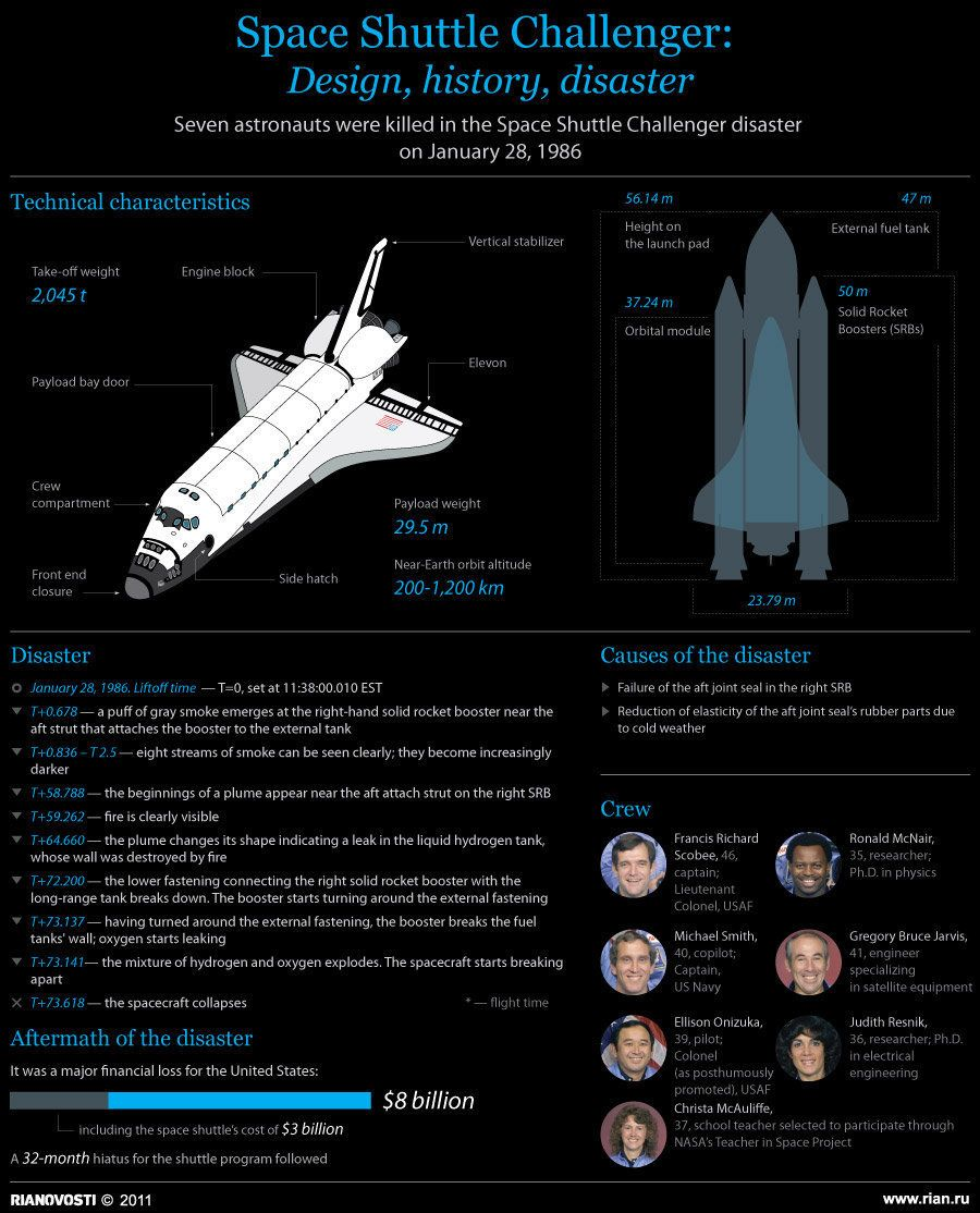 case study 1 the challenger space shuttle disaster The shuttle 51-l mission environmental factors- societal impacts the space shuttle challenger 51-l was the 25th mission in nasa's sts program on jan 28, 1986, sts 51-l exploded shortly after liftoff, destroying the vehicle and all of its seven crew members.