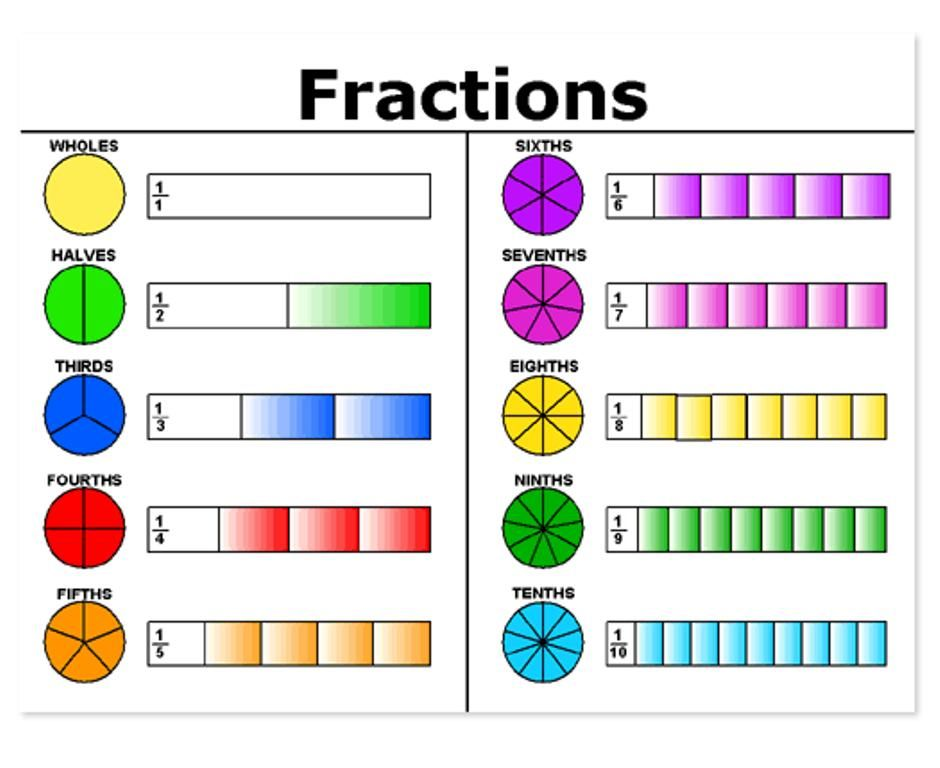 equivalent fractions with pictures worksheet editing