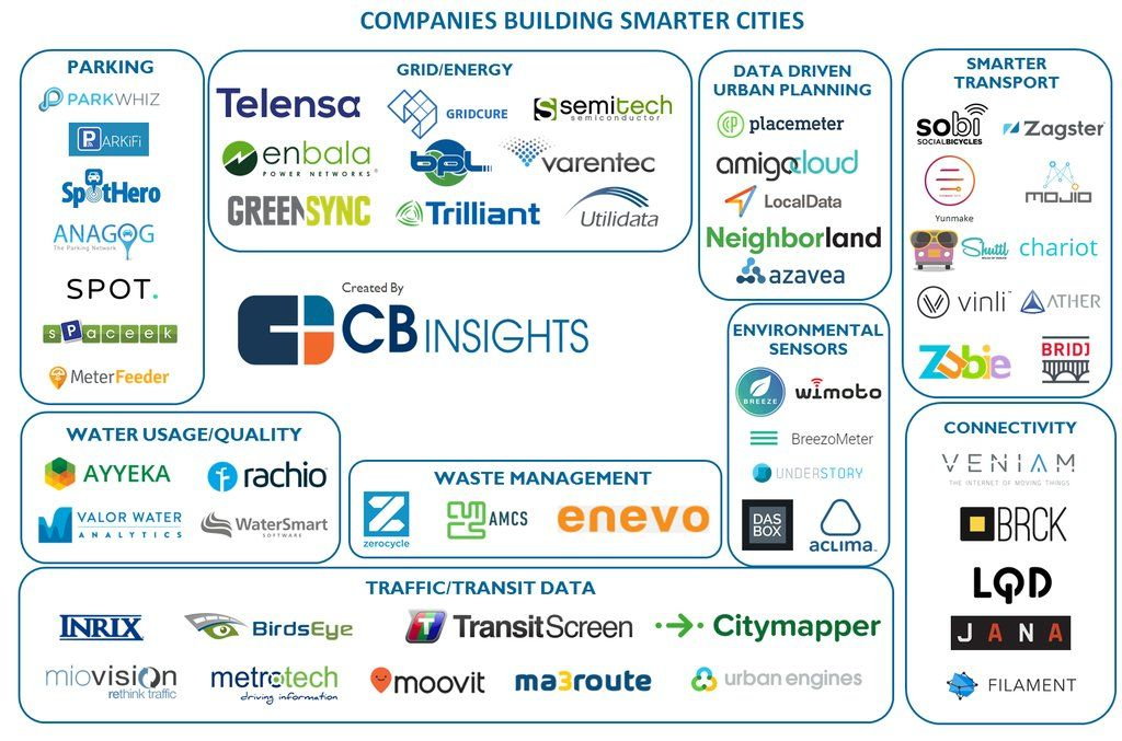 Smart Cities Smart Cities and the Internet of Everything The - datapower resume