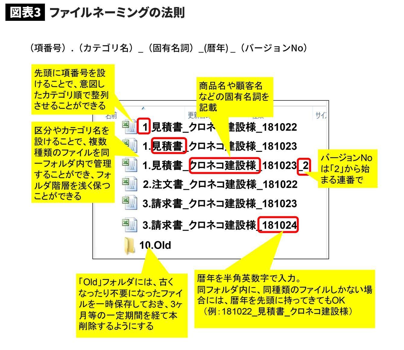 Pc上の探し物をなくす フォルダ整理術4つ フォルダ 整理 家系図
