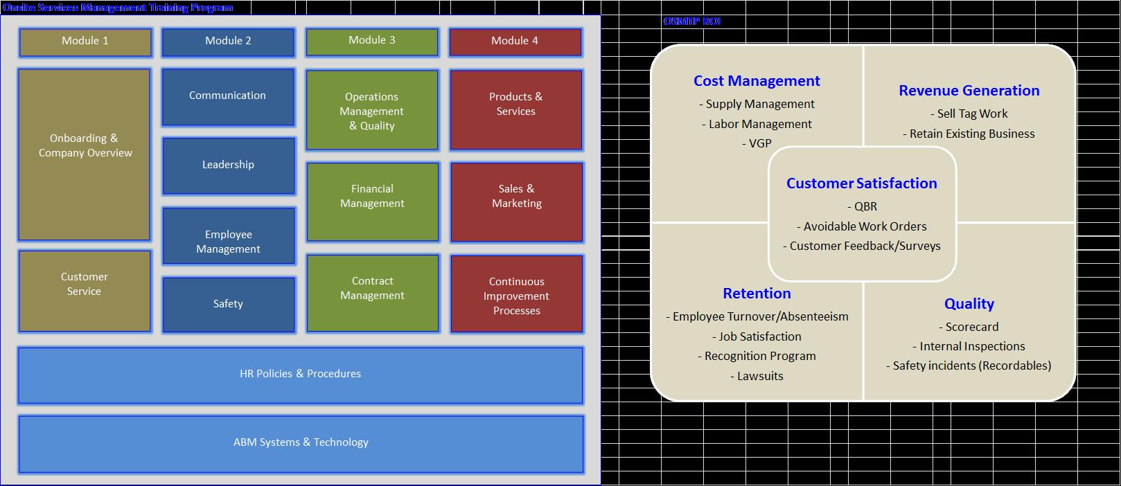 OnSite management training Q4 FY2013