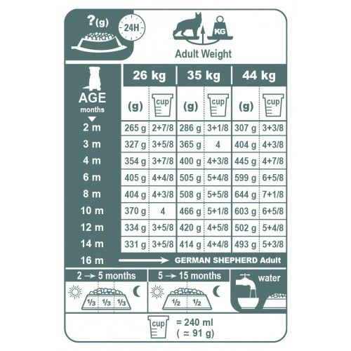 Picture Puppy Growth Chart Growth Chart German Shepherd Weight
