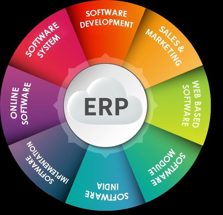 Erp Software Which Is Also Known As Enterprise Resource Planning Software Is An Integrated System Used By Orga School Management Business Management Erp System