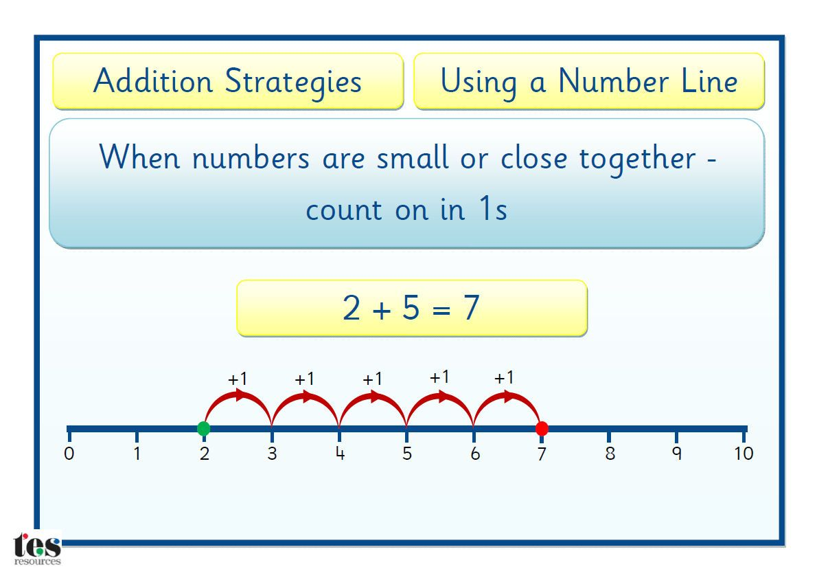 Number Line Strategies Addition And Subtraction Teaching Resources Number Line Addition And Subtraction Teaching Addition Adding and subtracting using number