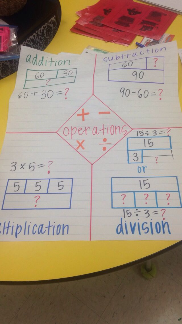 All Operations Strip Diagrams Eureka Math Math Anchor Charts 3rd Grade Math