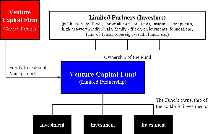 Venture Capital Fund Diagram Venture Capital Wikipedia The