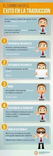 Camino hacia el éxito en la traducción (infografía)