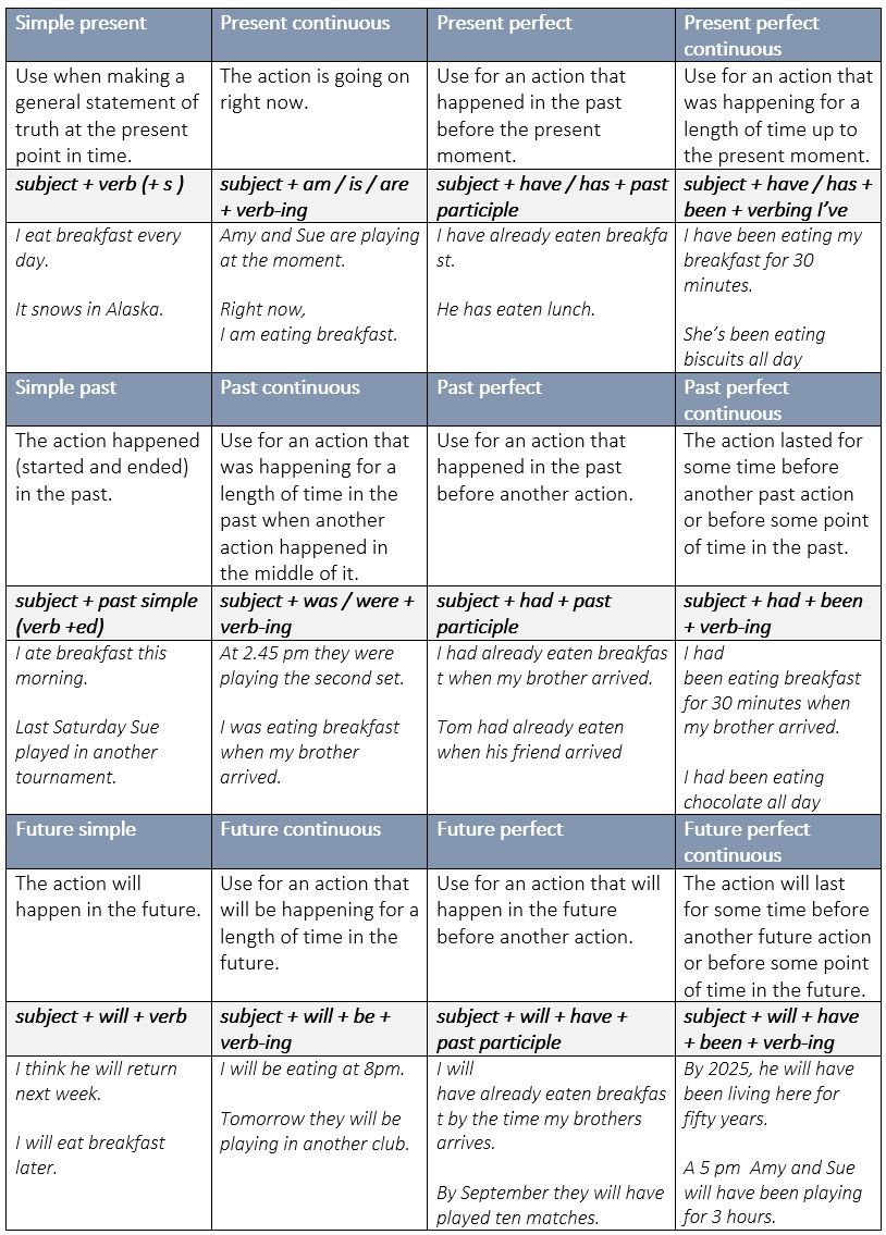 Summary charts of english tenses learn englishchartstensesgrammar also grammar tense rules formula chart with examples rh pinterest