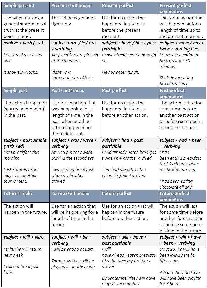 Summary Charts Of English Tenses