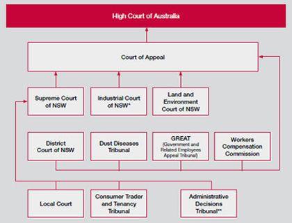 Civil Court Hierarchy Edss326 Assessment 1 Group 4 Pinterest