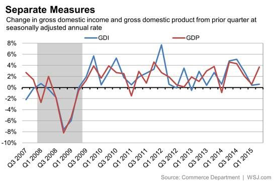 By Another Measure, U.S. Economic Growth Has Nearly Stalled This Year - Real Time Economics - WSJ