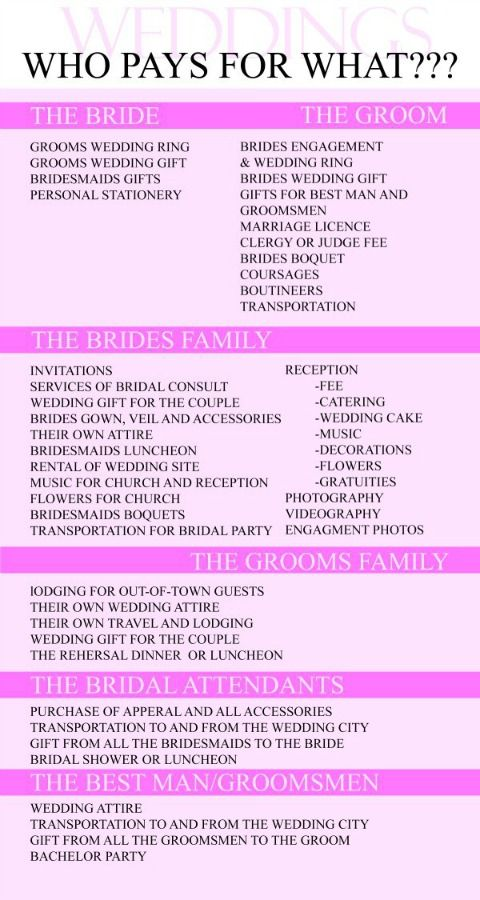 Who Pays? Great chart for knowing who pays for what for weddings