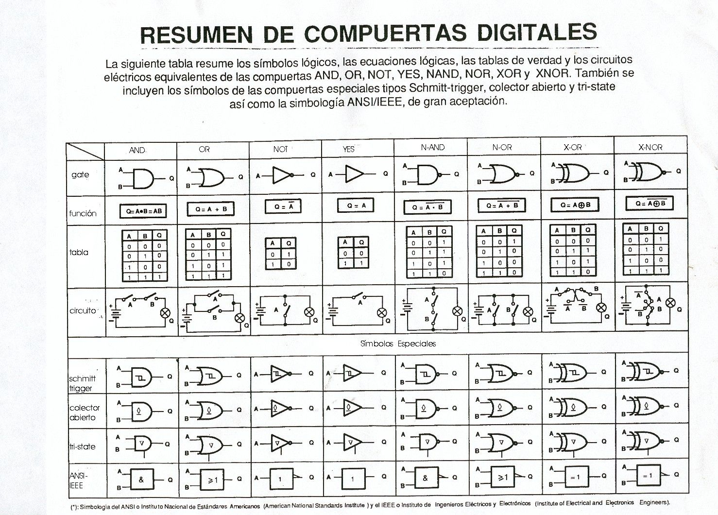 Resumen De Compuertas Logicas Tech For Electronic And Electric Listen To Ion Gold Longrangelocators Forums