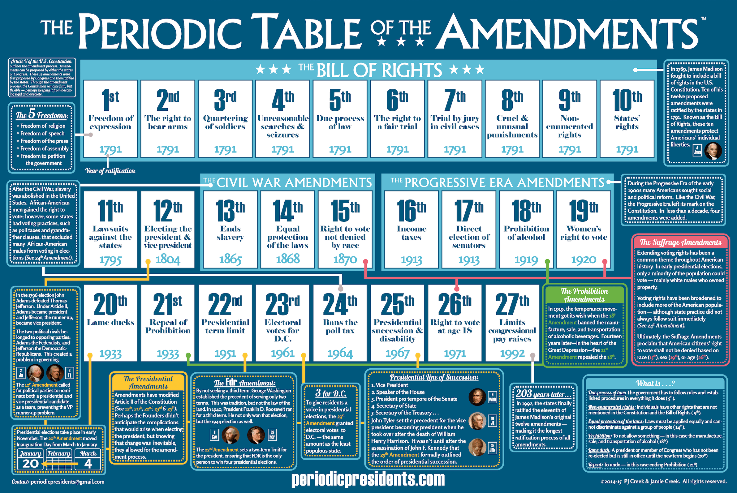 Periodic Table Of Amendments