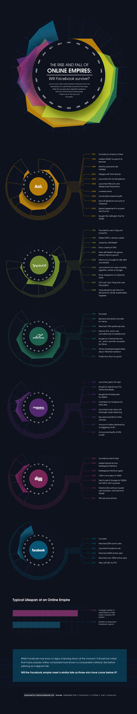 The Rise & Fall Of Online Empires Infography