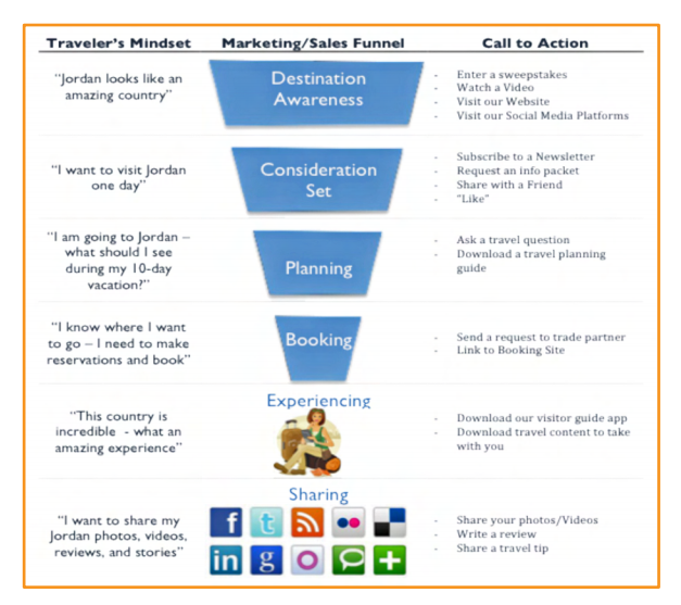 The tourism marketing sales funnel | Tourism Infographics ...